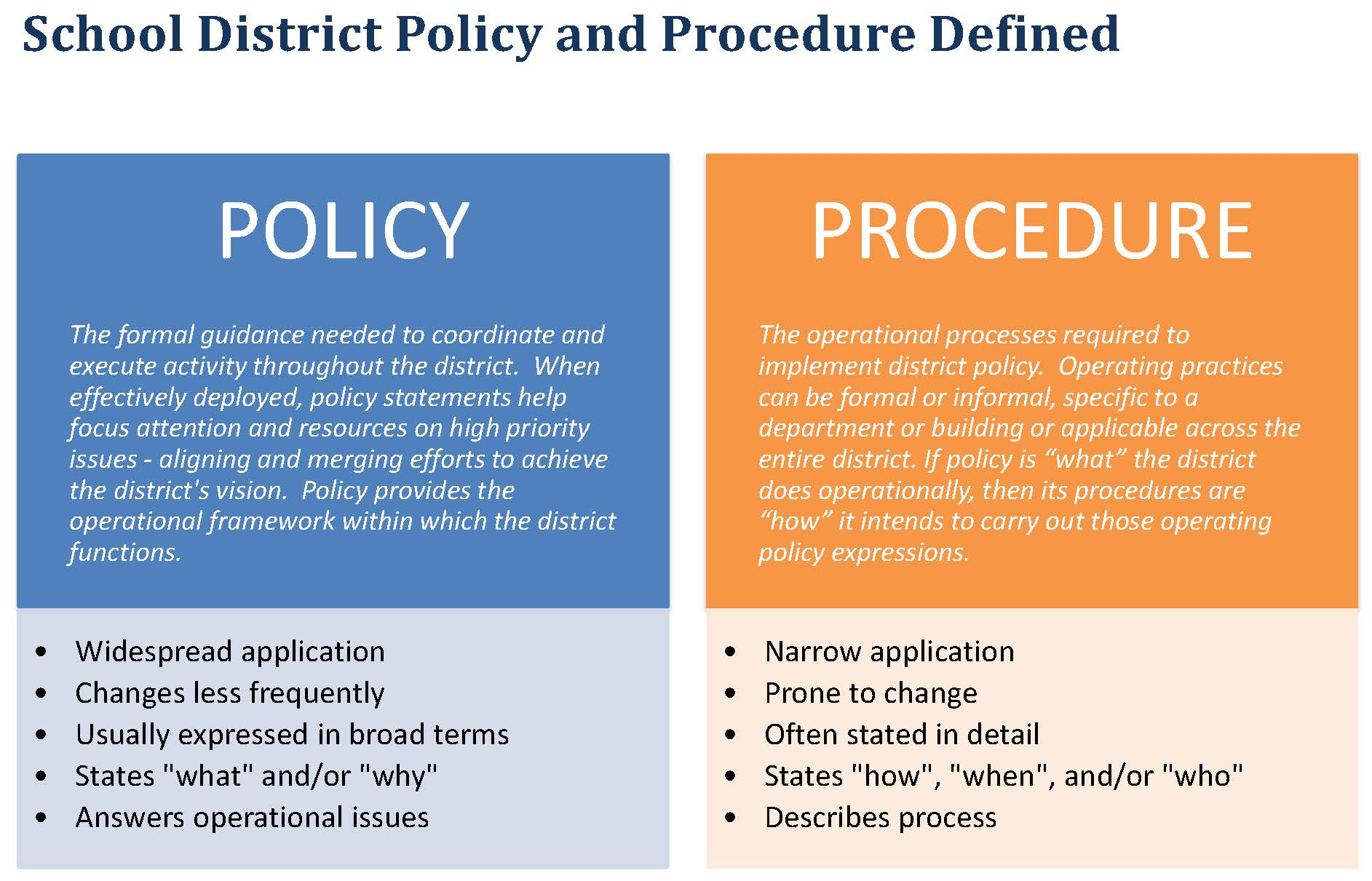 policies and procedures Drafting a policy – policy format all policies must follow a standard format (see policy template) to ensure consistency between policiesbelow is a description of the information that should be included under each major heading.