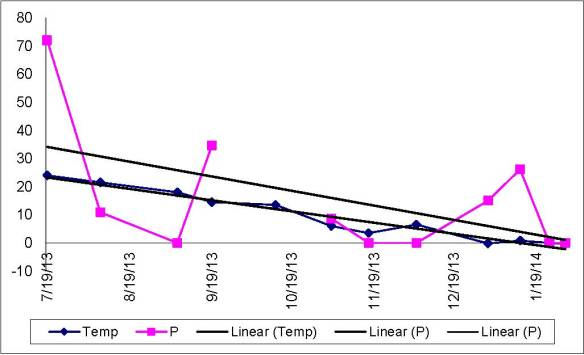 Data showing relationship between temperature and phosphate levels at Black Creek, E. Fairfield, VT