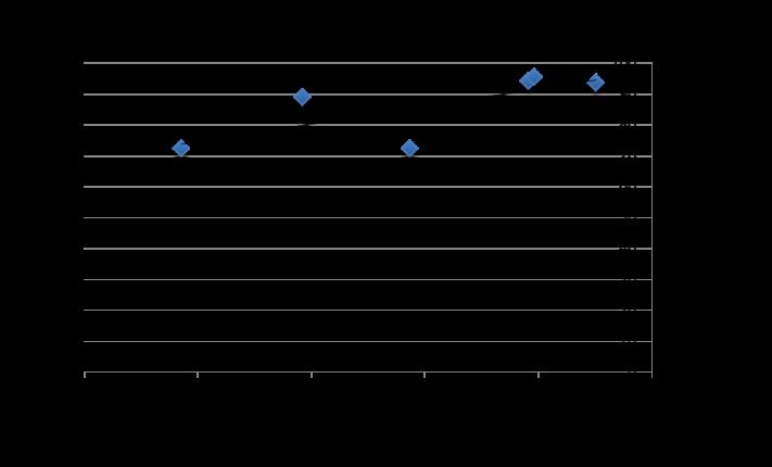 LOG chart
