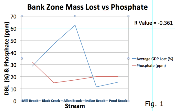 Graph showing microbial activity (corresponds directly to mass loss) in the Bank Zone compared to phosphate levels in Mill Brook (Fairfax), Black Creek (E. Fairfield), Allen Brook (Williston), Indian Brook (Essex Jct.) and Pond Brook (Colchester)