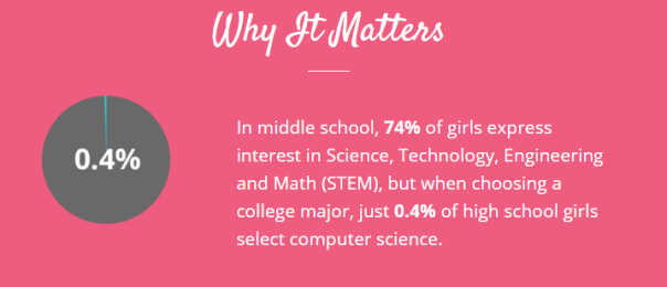 Photo Credit: girlswhocode.com