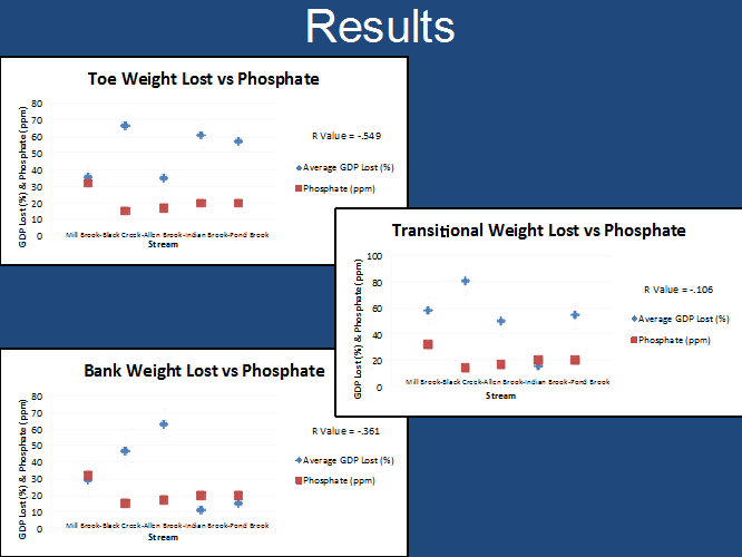 (Results comparing phosphate levels in five stream sites with microbial levels in different parts of the riparian zone.)