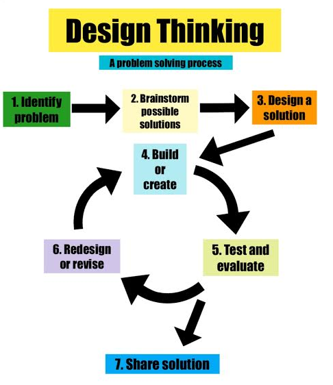gemsdesignthink