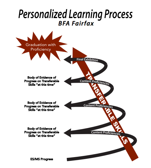"""The Personalized Learning Process """"Spiral"""""""