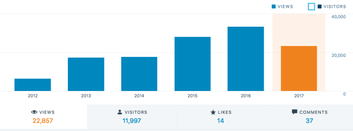 THE FWSU STORY stats dashboard in WordPress