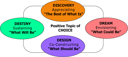 The Appreciate Inquiry model.