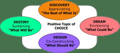 The Appreciate Inquiry model.