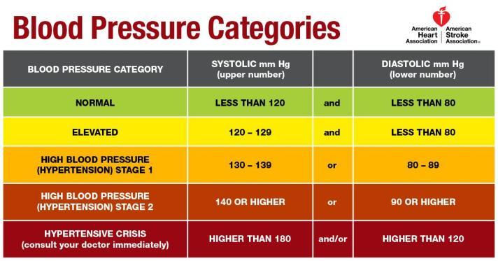 New Blood Pressure Categories