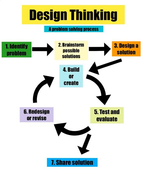 The problem solving process steps we use in the class.