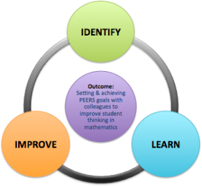 Identify-Learn-Improve cycle